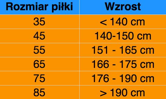 Tabela rozmiarów piłek fitnessowych /INTERIA.PL