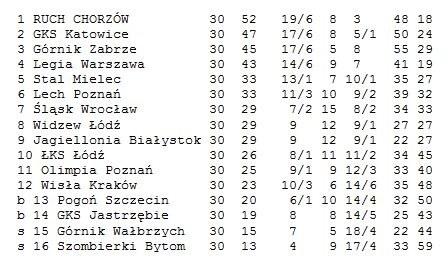 Tabela sezonu 1988/89 /