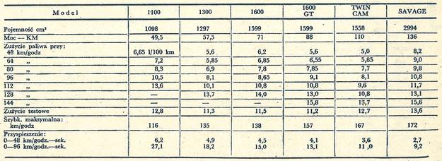 tabela /Motor