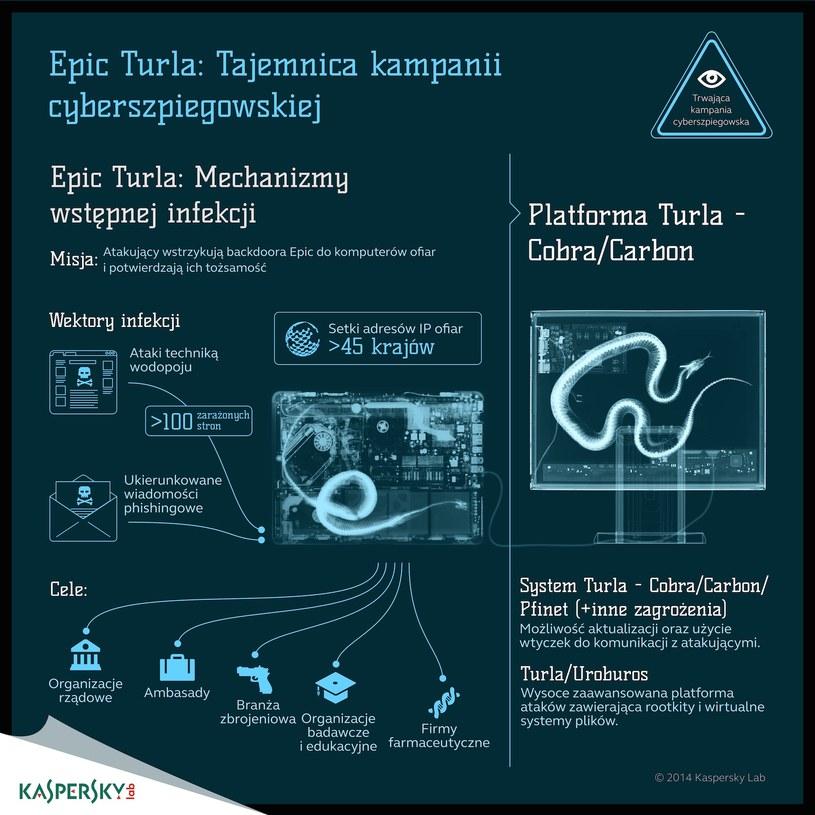 Tajemnice operacji Eipc Turla /materiały prasowe