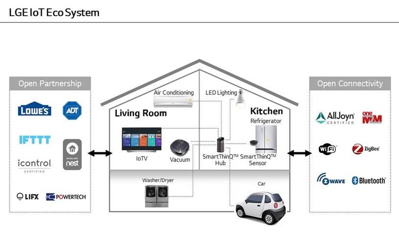 Tak będzie wyglądał dom przyszłości według LG /materiały prasowe