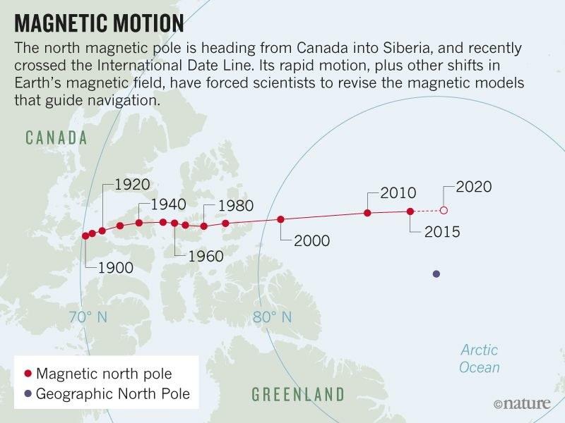 Tak biegun magnetyczny przemieszcza się od 1900 roku /World Data Center for Geomagnetism/Kyoto Univ. /Materiały prasowe