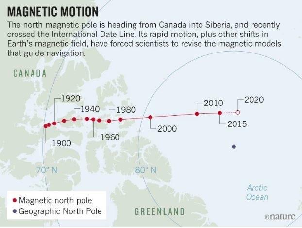 Tak biegun magnetyczny przemieszcza się od 1900 roku /materiały prasowe