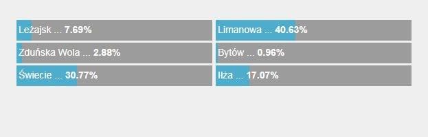 Tak głosowaliście na Twoje Miasto w Faktach RMF FM! /RMF FM /Zrzut ekranu
