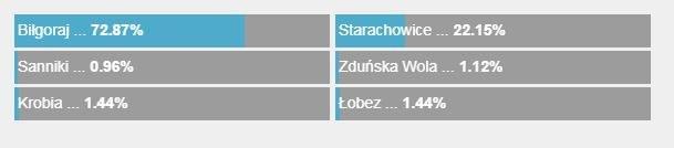 Zbirka na zakup Mobilnej Kabiny do - Starachowice-Net