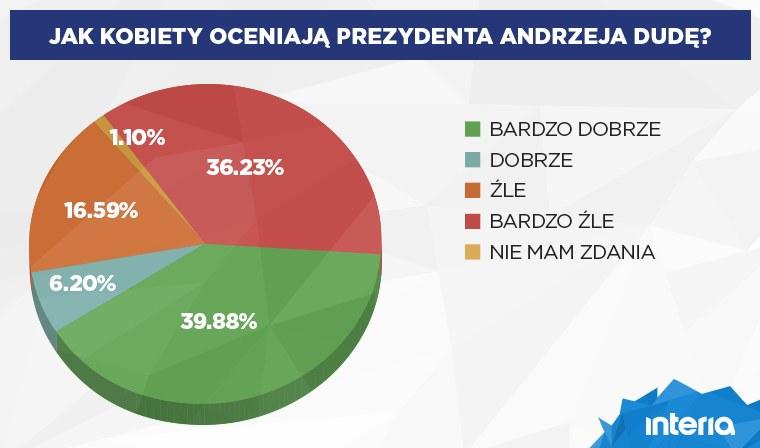 Tak kobiety oceniły prezydenta Andrzeja Dudę /INTERIA.PL