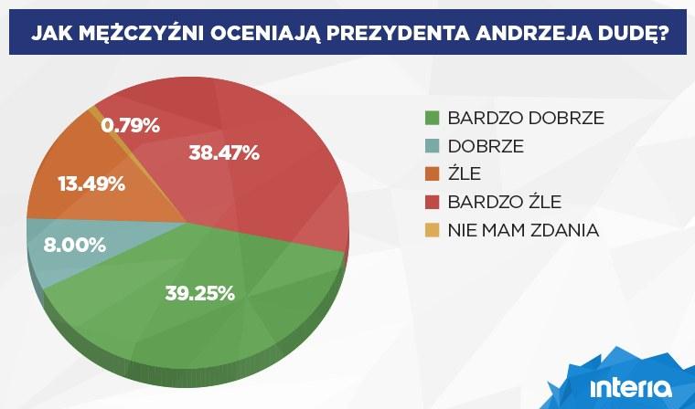 Tak mężczyźni ocenili prezydenta Dudę /INTERIA.PL