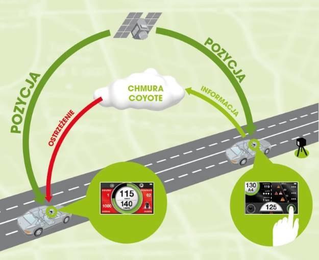 Tak może wyglądać system ostrzegania kierowców - realne zwiększenie bezpieczeństwa na drodze czy sprytny sposób na ominięcie kary? /materiały prasowe