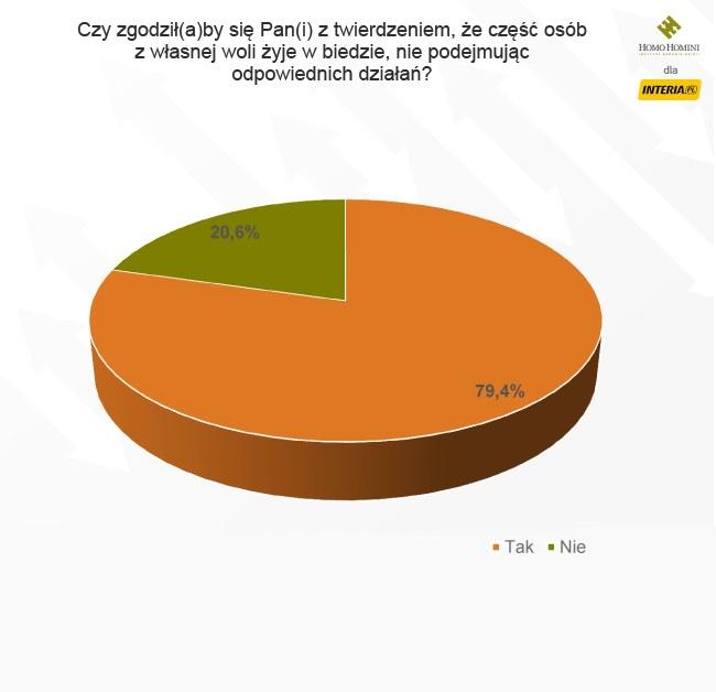 Tak odpowiadali respondenci /INTERIA.PL