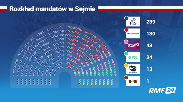 Tak po przeliczeniu głosów na mandaty rozkładają się miejsca w Sejmie /RMF FM