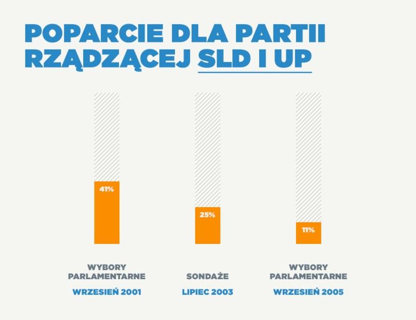 Tak spadało SLD /INTERIA.PL
