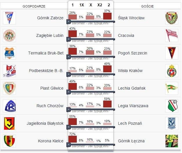 Tak typują gracze 11na11.pl /INTERIA.PL