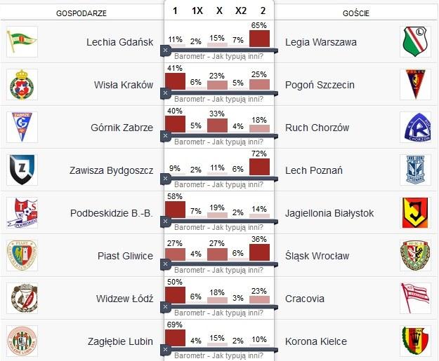 Tak typują rostrzygnięcia 32. kolejki uczestnicy zabawy w serwisie 11na11.pl /INTERIA.PL