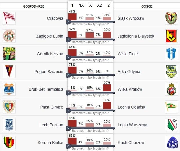 Tak typujący na razie obstawiają wyniki w 28. kolejce /INTERIA.PL