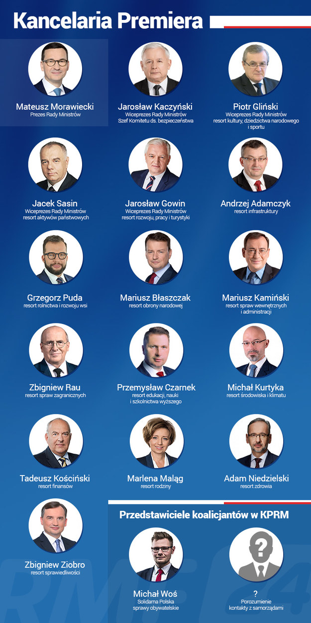 Tak wg informacji dziennikarzy RMF FM ma wyglądać skład nowego rządu /Grafika RMF FM