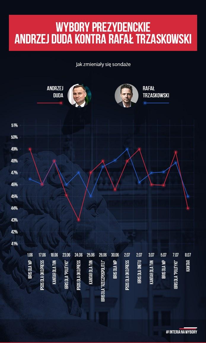 Tak zmieniało się poparcie dla kandydatów na prezydenta /INTERIA.PL