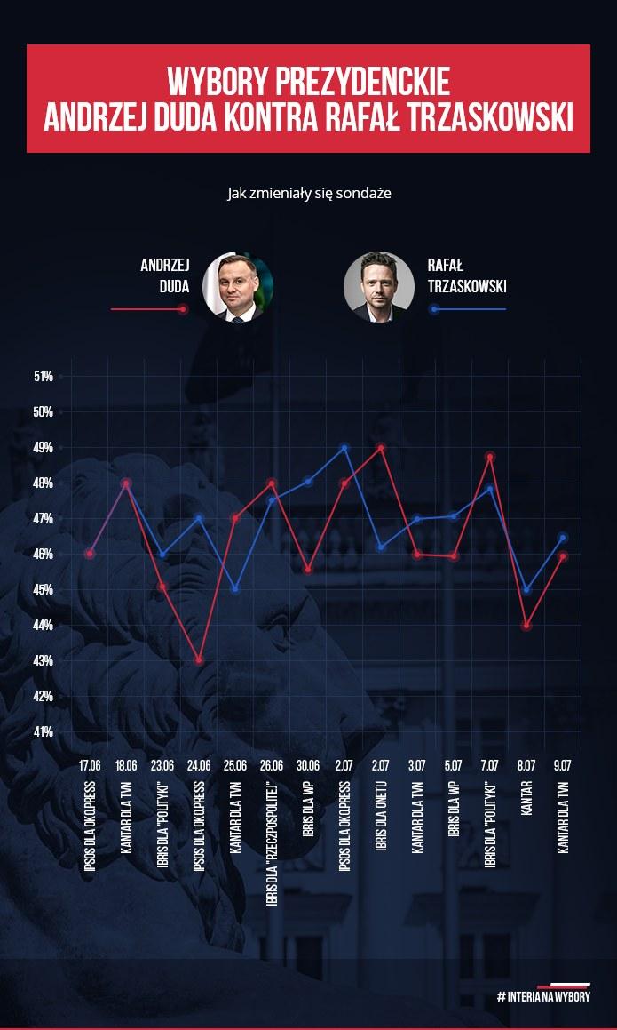 Tak zmieniało się poparcie dla kandydatów /INTERIA.PL