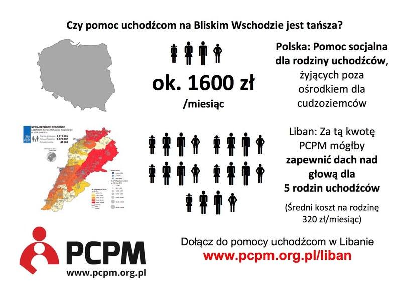 """""""Taniej i łatwiej jest nieść pomoc uchodźcom na Bliskim Wschodzie"""", źródło: Polskie Centrum Pomocy Międzynarodowej /"""