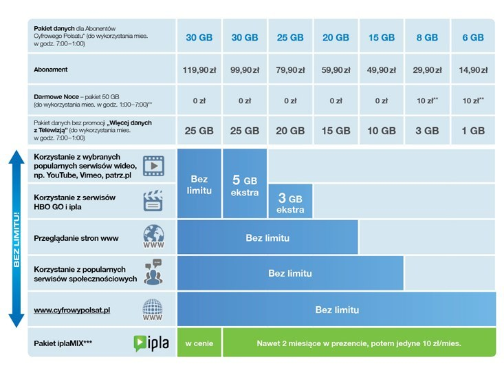 Taryfy Multimedialne Cyfrowego Polsatu /materiały prasowe