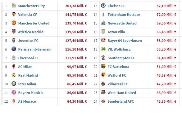 Te kluby w letnim oknie transferowym wydały najwięcej /INTERIA.PL