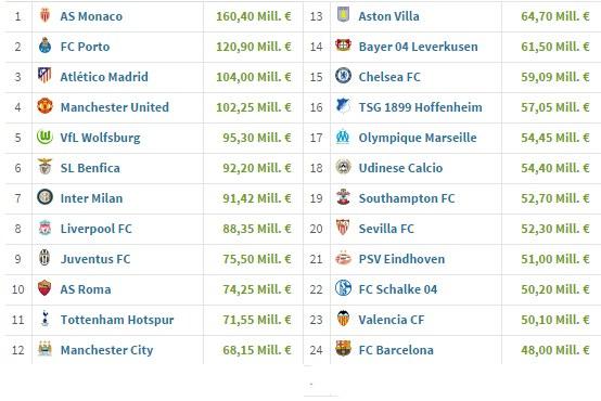 Te kluby zarobiły najwięcej na sprzedaży swoich zawodników /INTERIA.PL