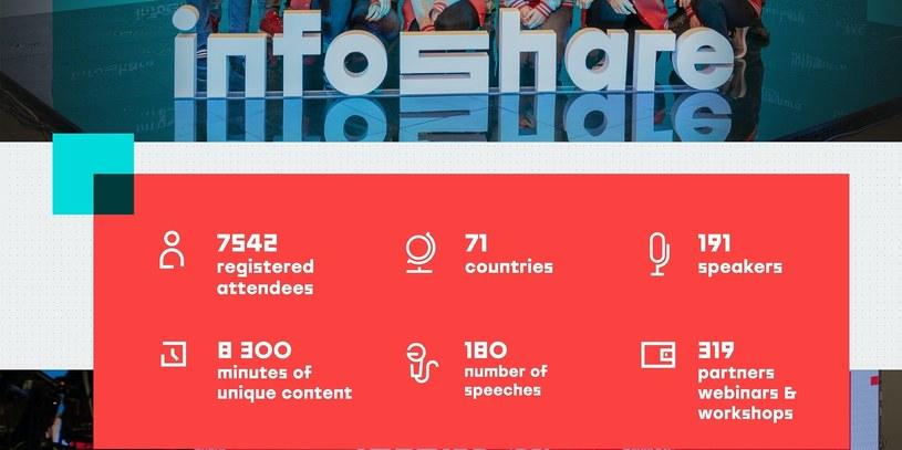 Tegoroczny Infoshare to rekord pod względem liczby uczestników /