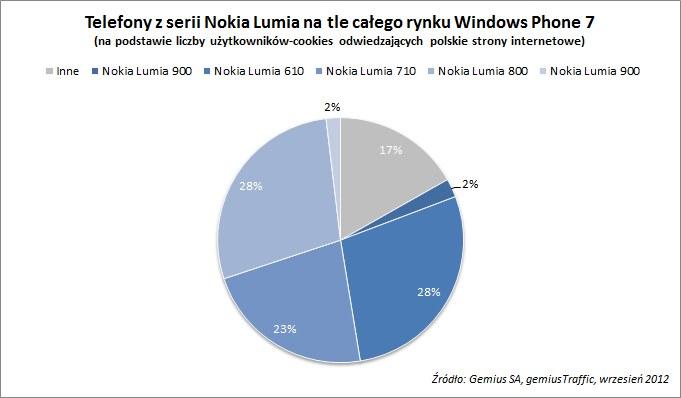 Telefony Nokii na tle całego rynku Windows Phone 7 /materiały prasowe