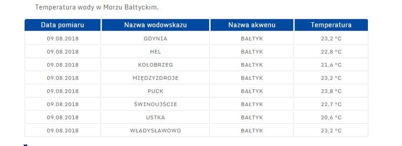 Temperatura wody w Morzu Bałtyckim; pogodynka.pl /
