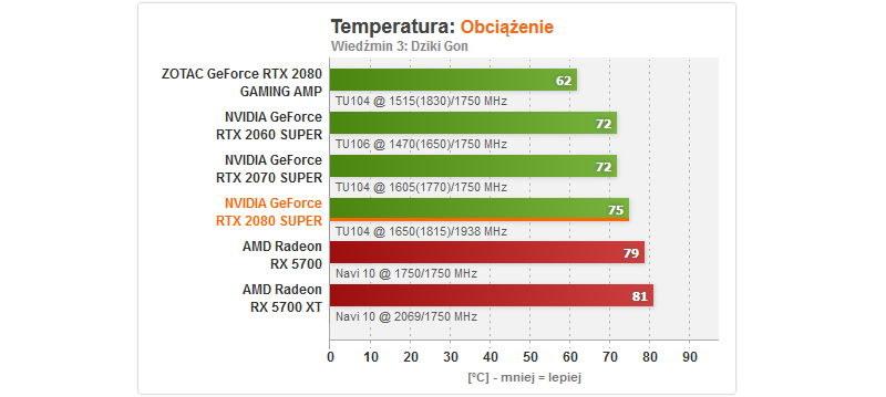 Temperatura /ITHardware.pl