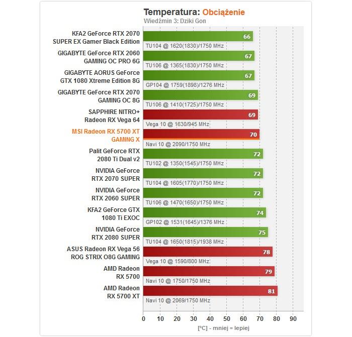 temperatury /ITHardware.pl