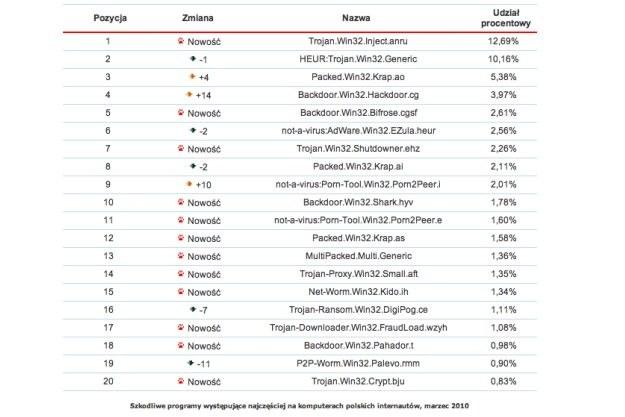Top 20 najpopularniejszych zagrożeń w Polsce /materiały prasowe