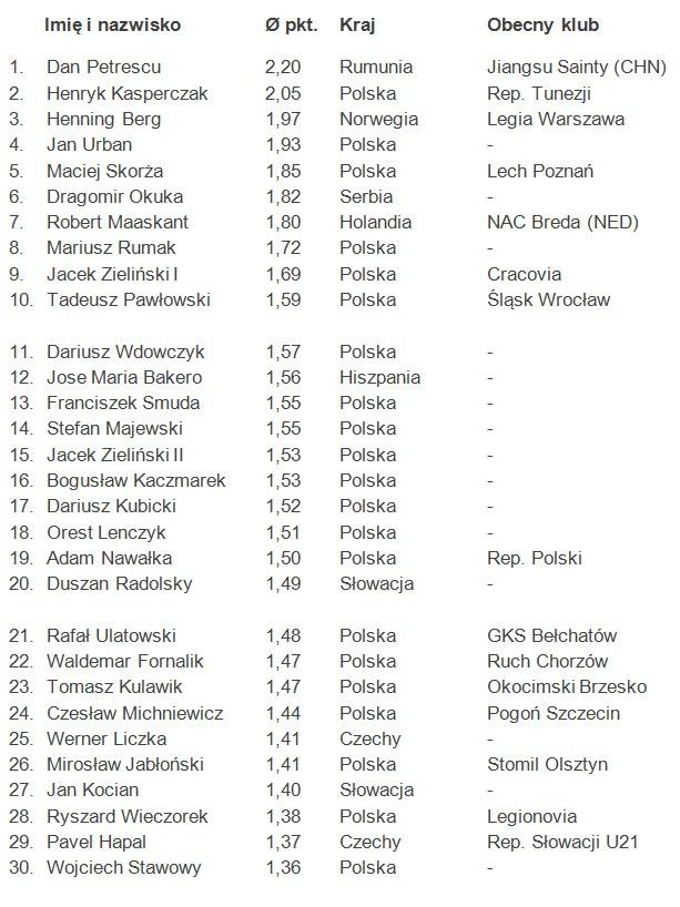 Top 30 najskuteczniejszych trenerów Ekstraklasy /INTERIA.PL