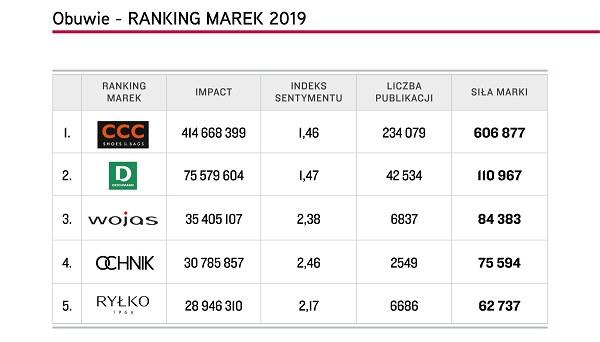 """Top 5 marek """"Obuwie"""", Top Marka 2019 /materiały promocyjne"""