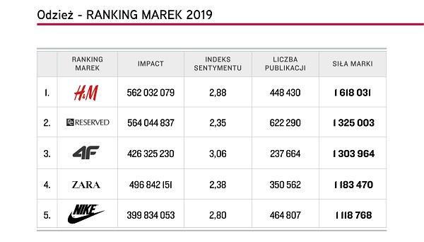 """Top 5 marek """"Odzież"""", Top Marka 2019 /materiały promocyjne"""