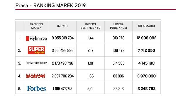 "Top 5 marek ""Prasa"", Top Marka 2019 /materiały promocyjne"