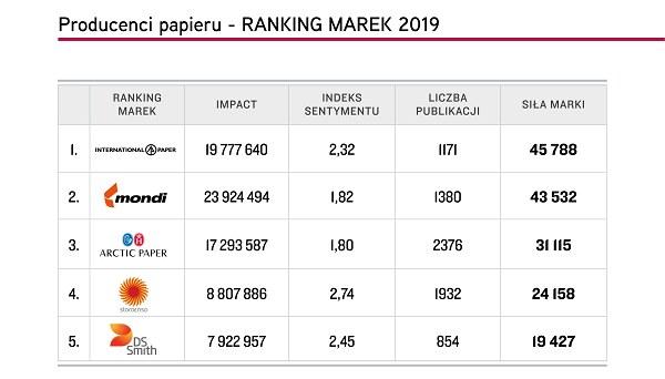 """Top 5 marek """"Producenci papieru"""", Top Marka 2019 /materiały promocyjne"""