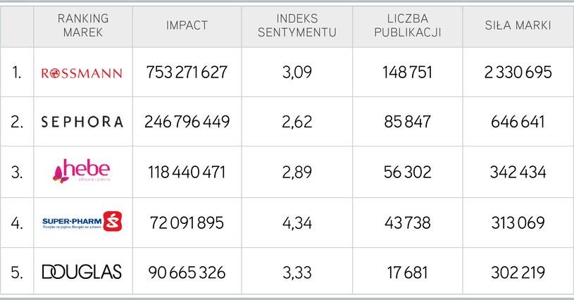 Top 5 marek sieci aptek i drogerii, Top Marka 2018 /materiały promocyjne