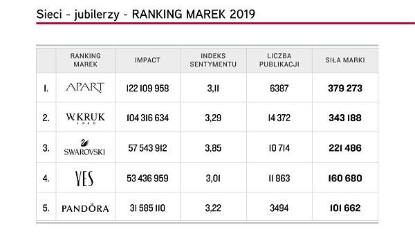 """Top 5 marek """"Sieci - jubilerzy"""", Top Marka 2019 /materiały promocyjne"""