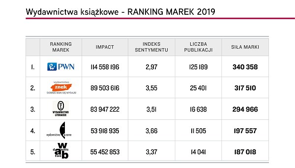 """Top 5 marek """"Wydawnictwa książkowe"""", Top Marka 2019 /materiały promocyjne"""