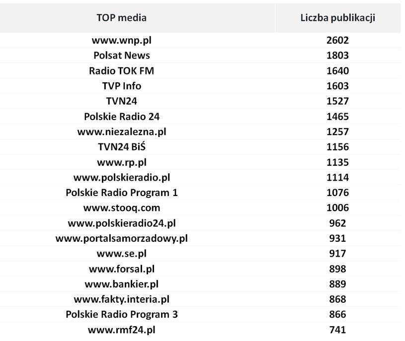 Top źródeł - media tradycyjne /materiały promocyjne