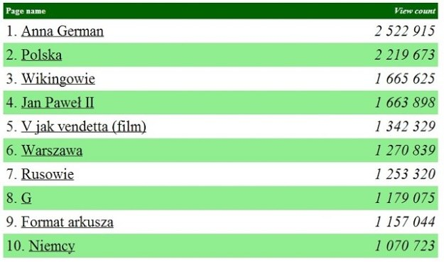 TOP10 haseł szukanych na Wikipedii w 2013 r. /materiały prasowe