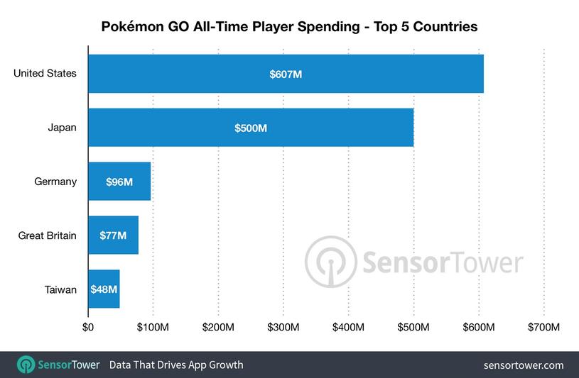 TOP5: Udział krajów w przychodach Pokémon GO. Źródło: Sensor Tower /materiały źródłowe