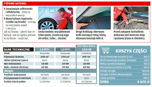 Toyota Avensis /Motor