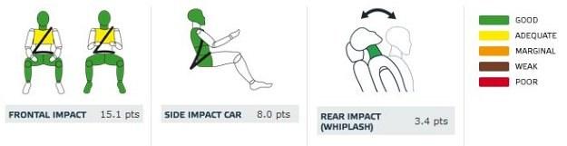 Toyota Corolla: ochrona dorosłych (od lewej: pasażer, kierowca, uderzenie boczne autem, uderzenie w tył) /Euro NCAP