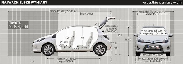 Toyota Yaris Hybrid Dynamic: najważniejsze wymiary /Auto Moto