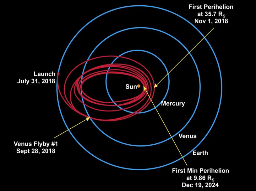 Trajektoria lotu Parker Solar Probe /materiały prasowe