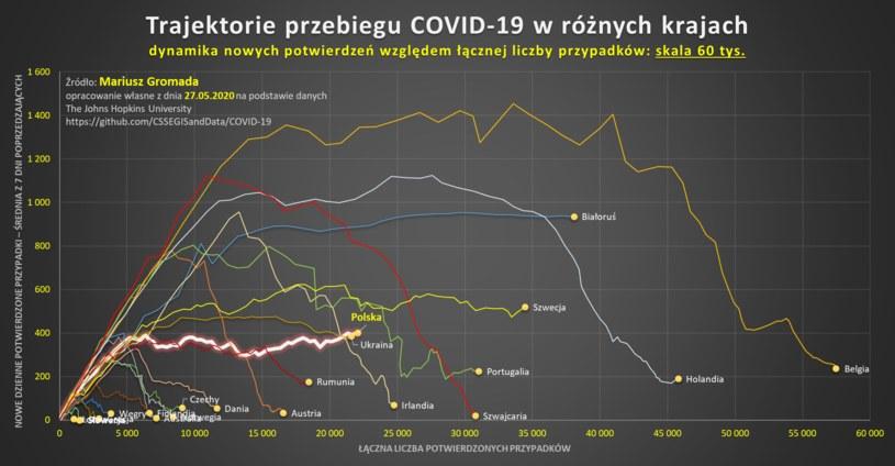 Trajektoria przebiegu COVID-19 w różnych krajach /Mariusz Gromada /materiały prasowe