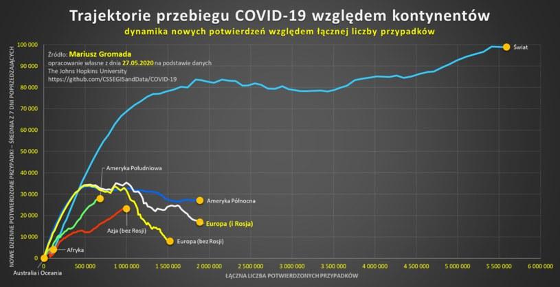 Trajektoria przebiegu COVID-19 względem kontynentów /Mariusz Gromada /materiały prasowe