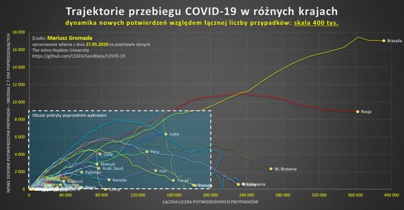 Trajektorie przebiegu COVID-19 w różnych krajach /Mariusz Gromada /materiały prasowe