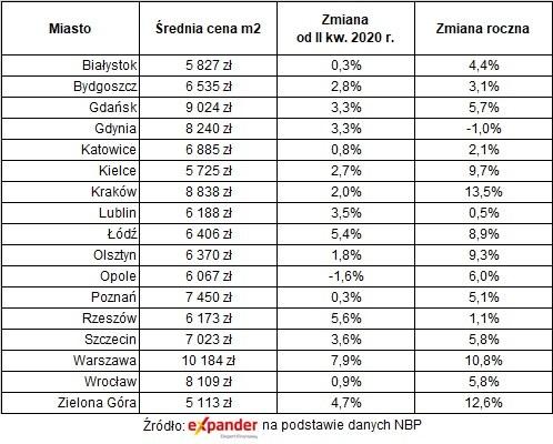 Transakcyjne ceny mieszkań w III kw. 2020 na rynku pierwotnym /Expander.pl